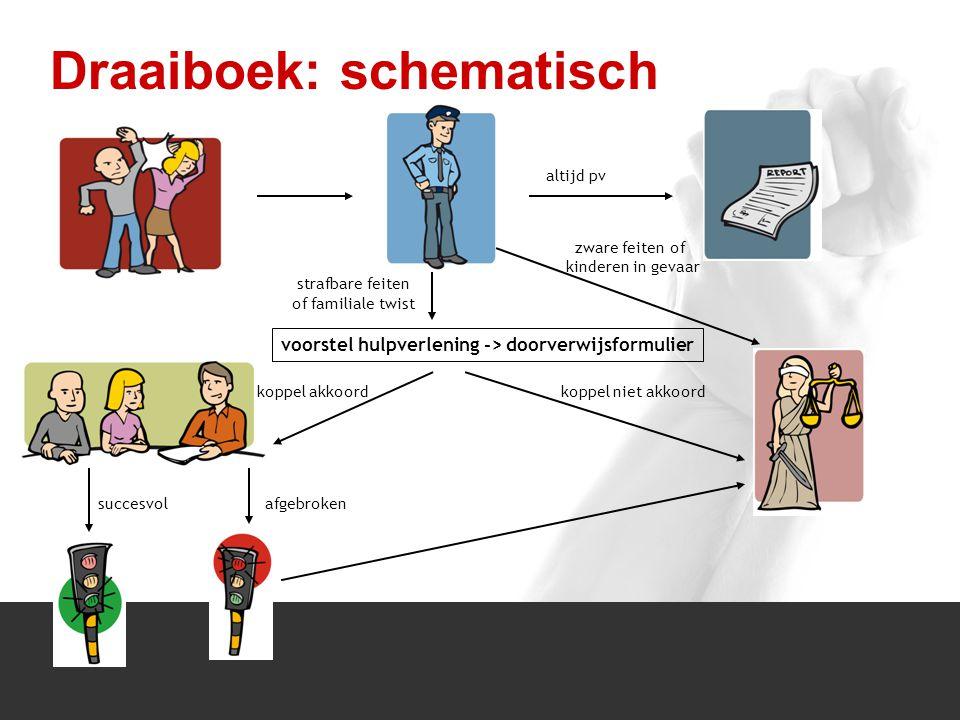 1/1 Draaiboek: schematisch voorstel hulpverlening -> doorverwijsformulier strafbare feiten of familiale twist zware feiten of kinderen in gevaar koppel niet akkoordkoppel akkoord afgebroken succesvol altijd pv