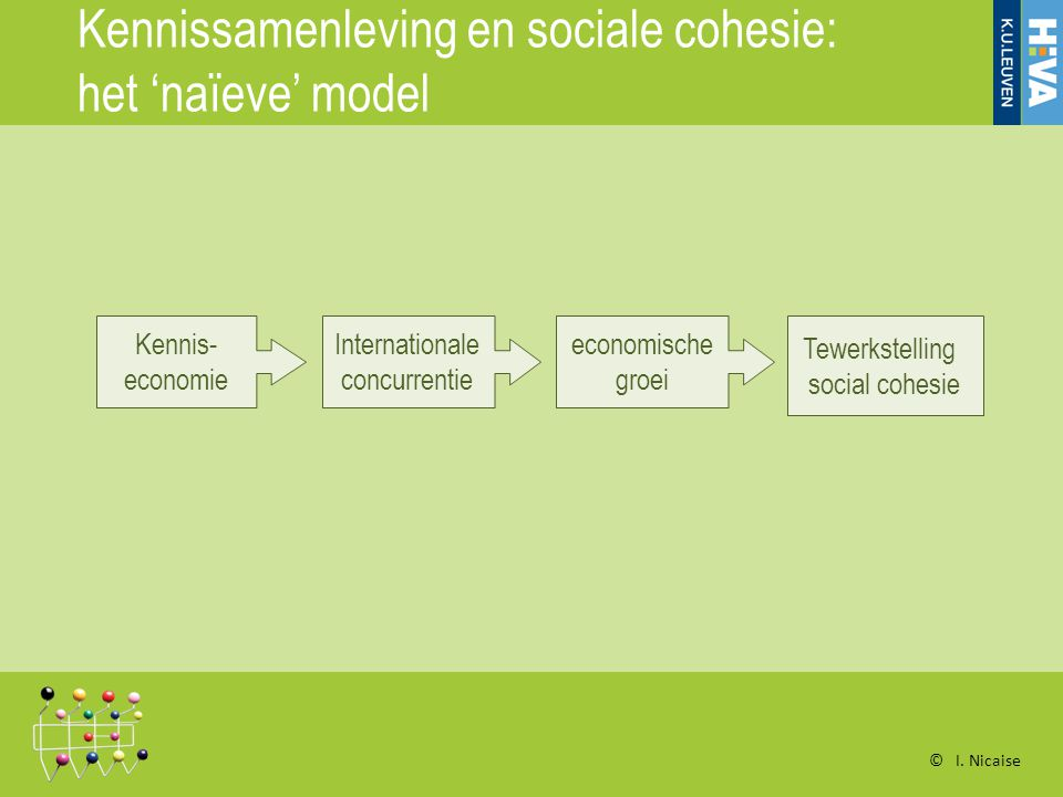 Kennissamenleving en sociale cohesie: het 'naïeve' model Kennis- economie Internationale concurrentie Tewerkstelling social cohesie economische groei © I.