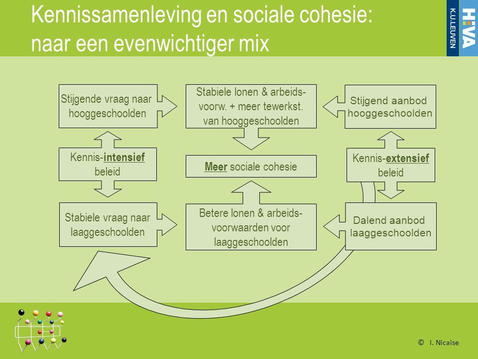 Kennissamenleving en sociale cohesie: naar een evenwichtiger mix Kennis- intensief beleid Stijgende vraag naar hooggeschoolden Stabiele vraag naar laaggeschoolden Stabiele lonen & arbeids- voorw.