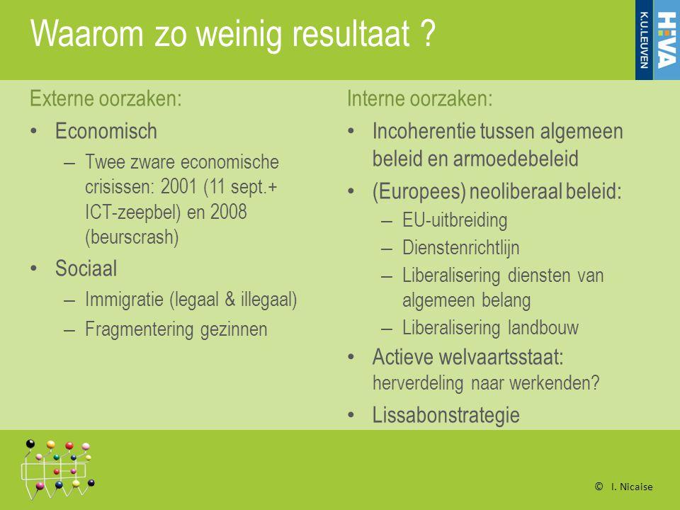 Structuren voor dialoog Steunpunt Armoedebestrijding Evalueert tweejaarlijks het Belgische beleid op alle niveaus Geeft beleidsadvies op vraag of op eigen initiatief Organiseert een permanente dialoog tussen mensen in armoede / verenigingen van armen en andere actoren in de samenleving Vlaamse Gemeenschap: Vertikaal overleg (per beleidsdomein) tussen beleid en armen Horizontaal (over beleidsdomeinen heen) Belgisch model is vrij uniek in EU © I.