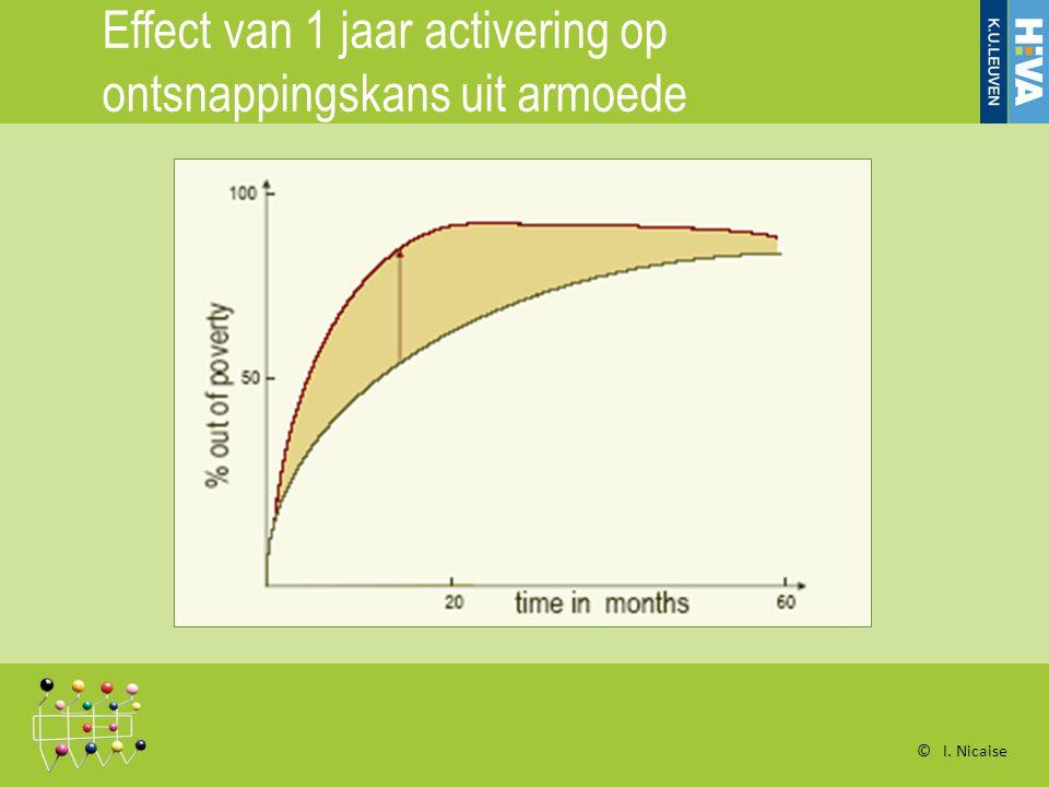 Effect van 1 jaar activering op ontsnappingskans uit armoede © I. Nicaise