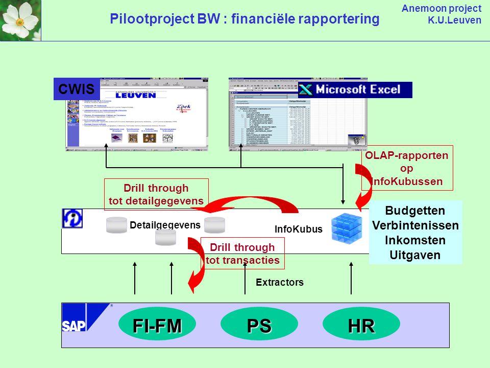 Anemoon project K.U.Leuven Pilootproject BW : financiële rapporteringFI-FMPSHR Detailgegevens Extractors InfoKubus Budgetten Verbintenissen Inkomsten Uitgaven OLAP-rapporten op InfoKubussen Drill through tot detailgegevens Drill through tot transacties CWIS