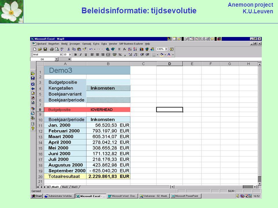 Anemoon project K.U.Leuven Beleidsinformatie: tijdsevolutie