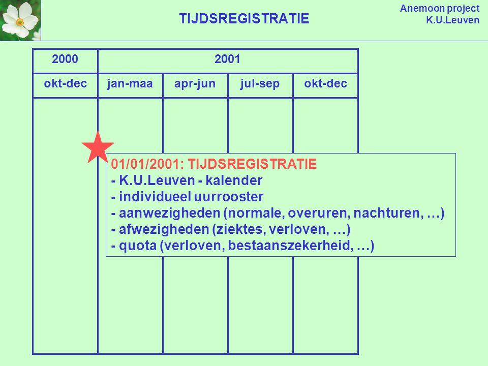 Anemoon project K.U.Leuven okt-decjan-maaapr-junjul-sep 20002001 okt-dec TIJDSREGISTRATIE 01/01/2001: TIJDSREGISTRATIE - K.U.Leuven - kalender - individueel uurrooster - aanwezigheden (normale, overuren, nachturen, …) - afwezigheden (ziektes, verloven, …) - quota (verloven, bestaanszekerheid, …)