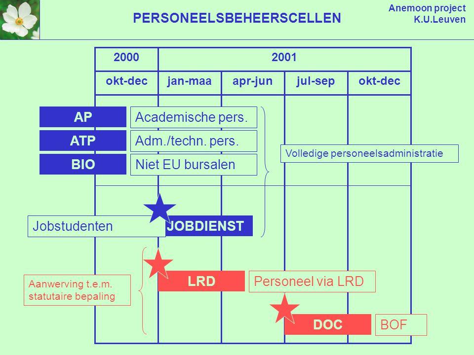 Anemoon project K.U.Leuven okt-decjan-maaapr-junjul-sep 20002001 okt-dec LRD DOC Personeel via LRD BOF Aanwerving t.e.m.