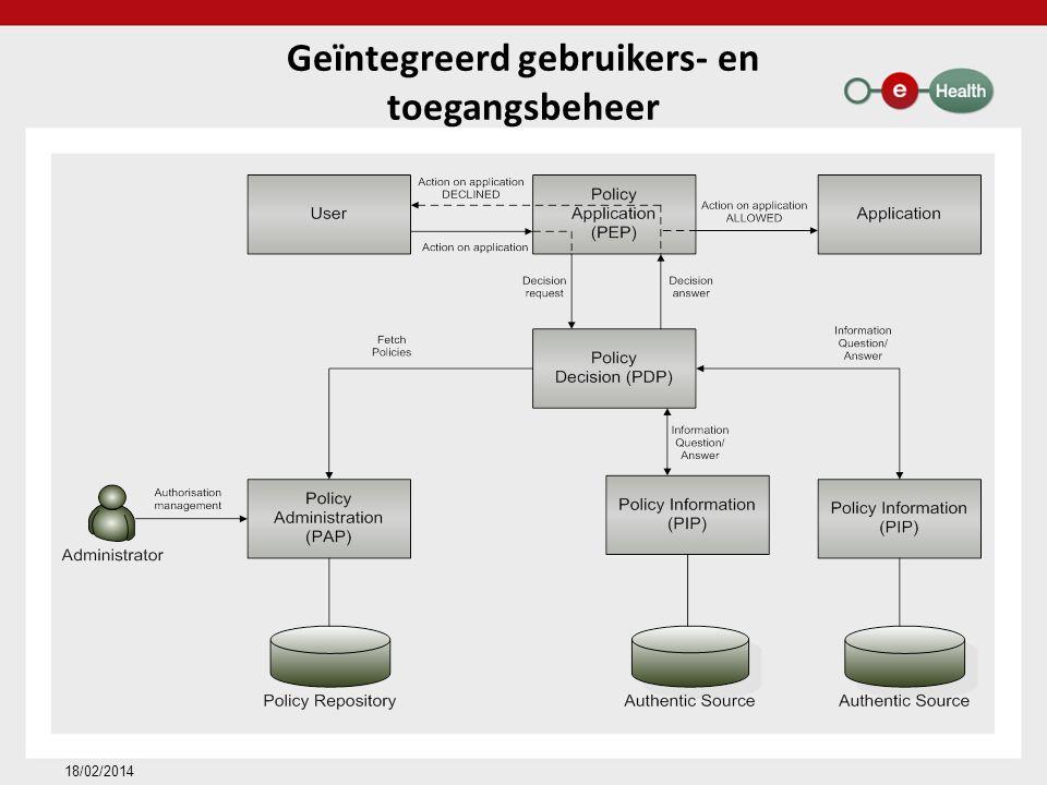 Geïntegreerd gebruikers- en toegangsbeheer 18/02/2014