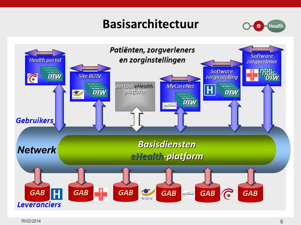 Basisdiensten eHealth-platform Netwerk Basisarchitectuur 18/02/2014 Patiënten, zorgverleners en zorginstellingen GABGABGAB Leveranciers Gebruikers portaal eHealth- platform portaal eHealth- platform Health portal Health portal DTW Software zorginstelling Software zorginstelling DTW MyCareNet DTW Software zorgverlener Software zorgverlener DTW Site RIZIV Site RIZIV DTW GABGABGAB 8