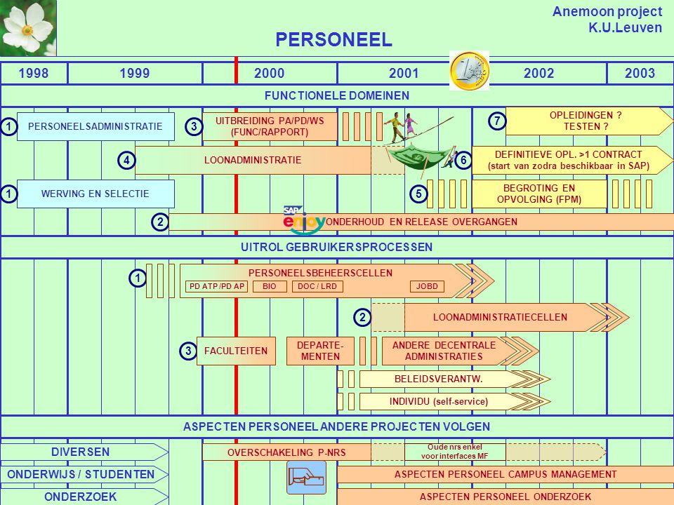 Anemoon project K.U.Leuven 199819992000200120022003 LOGISTIEK EN TECHNIEK EXTERNE AANKOPEN LOGISTIEKE ASPECTEN ANDERE PROJECTEN VOLGEN LOGISTIEKE ASPE