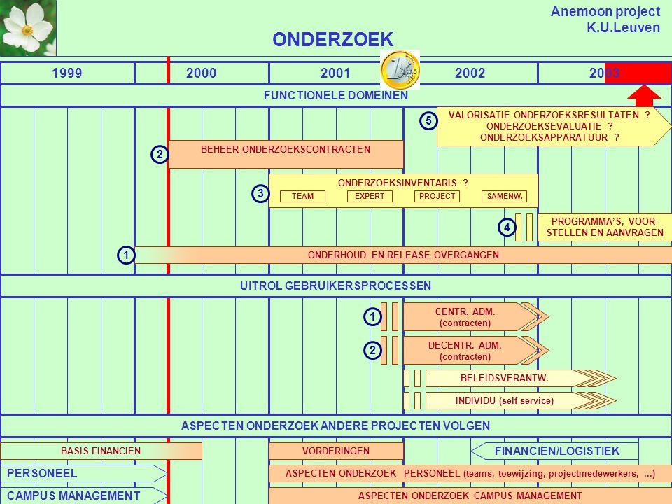 Anemoon project K.U.Leuven ADMINISTRATIEVE ORGANISATIE OPBOUW 199819992000200120022003 ASPECTEN AOO ANDERE PROJECTEN VOLGEN (ADMINISTRATIEVE VERANKERING) ORGANISATORISCHE ASPECTEN CAMPUS MANAGEMENT 1 ONDERZOEKSTEAMS ONDERWIJS EN STUDENTEN ONDERZOEK LOGISTIEK EN TECHNIEK INTEGRATIE FINANCIELE STRUCTUUR (FUND CENTRES) ORGANISATORISCHE STRUCTUUR PUBLICATIESTRUCTUREN SAMENSTELLING RADEN VERANKERING PERSONEEL PERSONEEL FINANCIEN TOEWIJZING RUIMTE ONDERHOUD EN RELEASE OVERGANGENUITBREIDING (FUNC/RAPPORT) 3 FUNCTIONELE DOMEINEN UITROL GEBRUIKERSPROCESSEN 2 DEC.