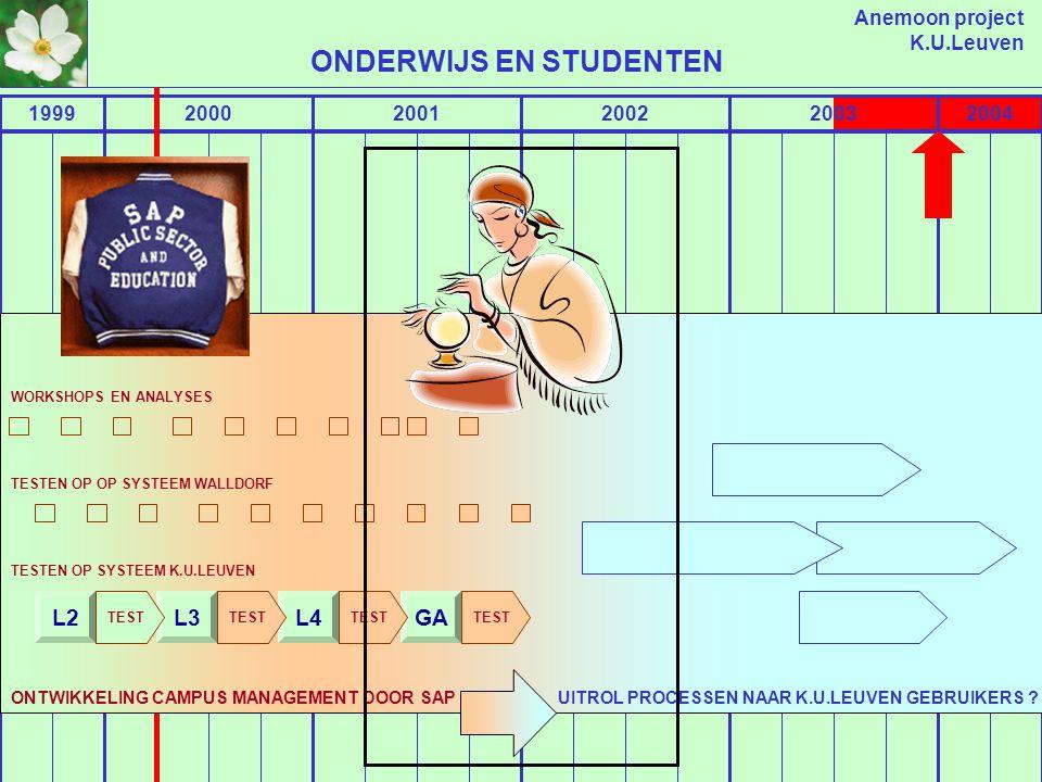 Anemoon project K.U.Leuven 19992000200120022003 ONDERZOEK BEHEER ONDERZOEKSCONTRACTEN FUNCTIONELE DOMEINEN UITROL GEBRUIKERSPROCESSEN ASPECTEN ONDERZO