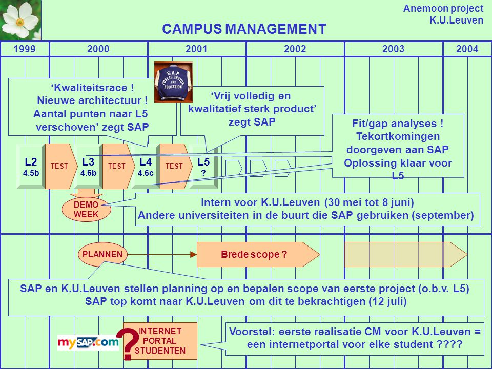 Anemoon project K.U.Leuven 199920002001200220032004 TESTEN OP SYSTEEM K.U.LEUVEN L2 ONDERWIJS EN STUDENTEN ONTWIKKELING CAMPUS MANAGEMENT DOOR SAP UITROL PROCESSEN NAAR K.U.LEUVEN GEBRUIKERS .