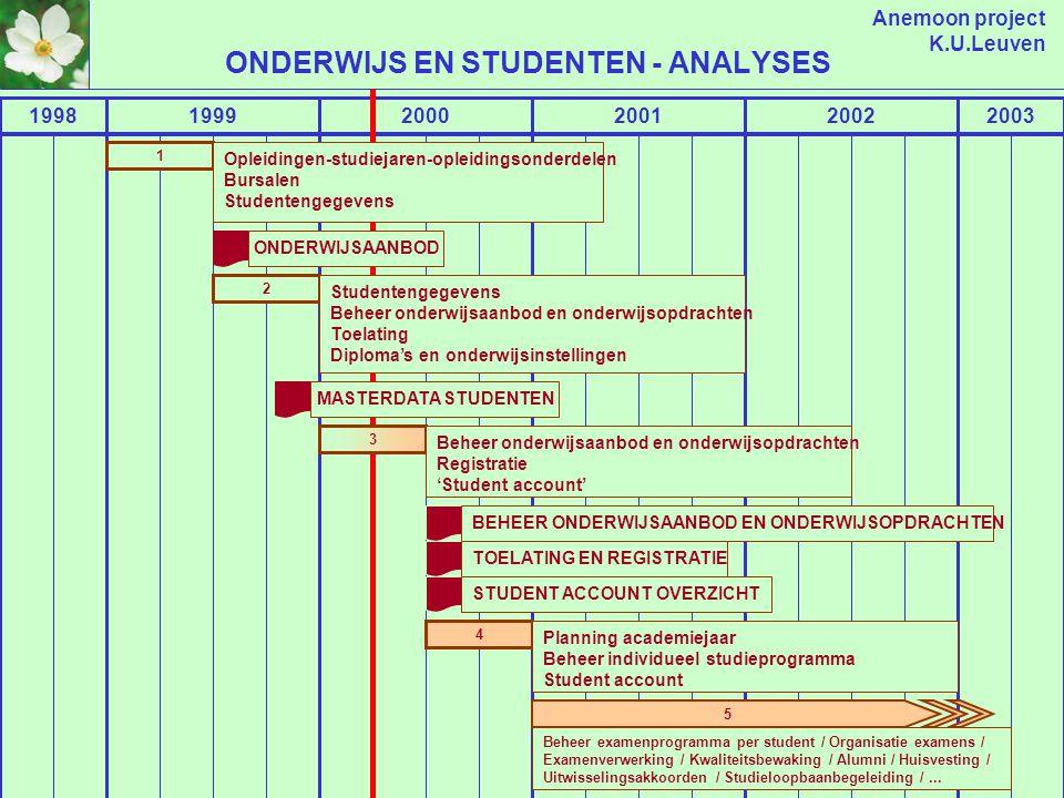 Anemoon project K.U.Leuven CAMPUS MANAGEMENT 199920002001200220032004 L2 4.5b L3 4.6b L4 4.6c L5 .