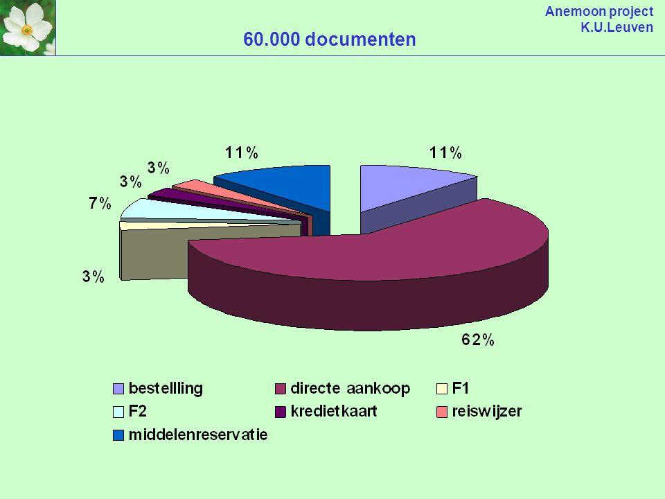 Anemoon project K.U.Leuven SAP-gebruikers Aankoop en Financiën > 600 cursisten 520 bestelcellen waarvan 76% actief