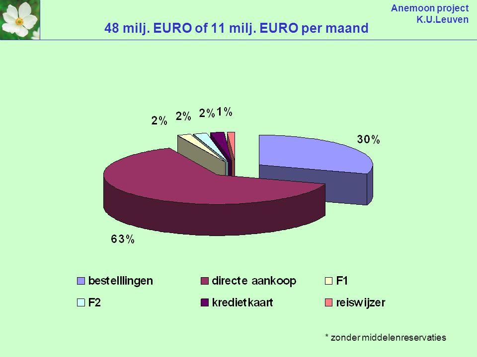 Anemoon project K.U.Leuven 60.000 documenten