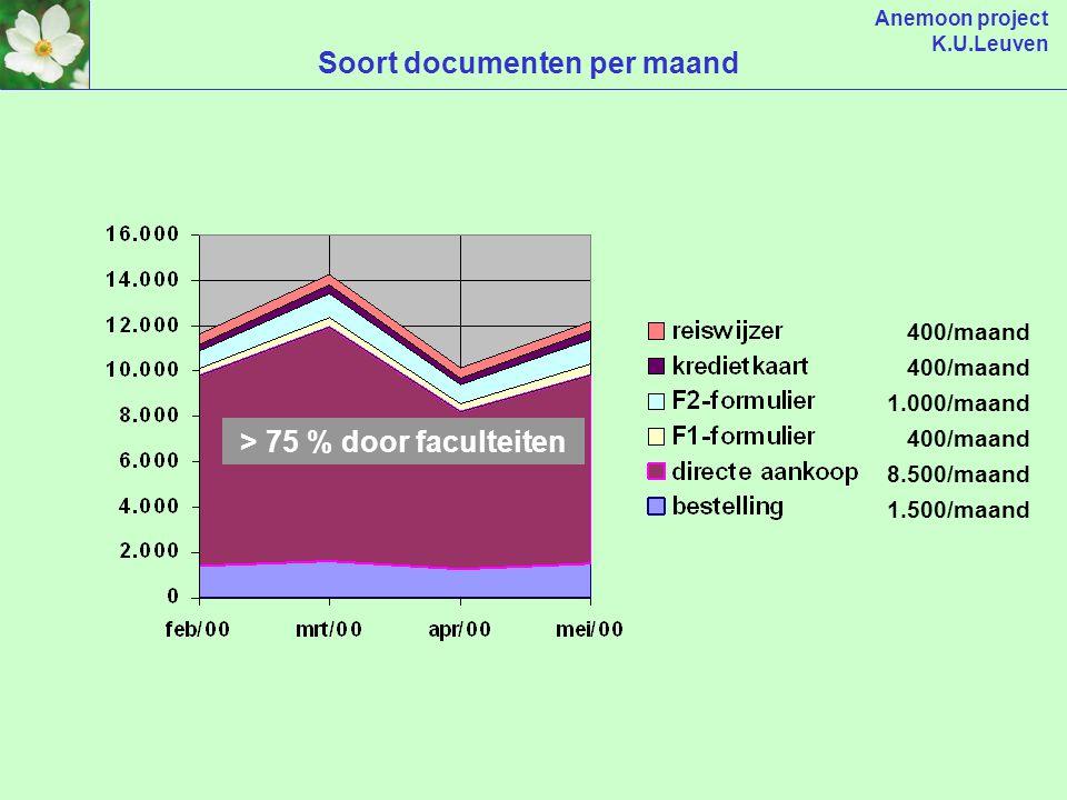 Anemoon project K.U.Leuven 48 milj. EURO of 11 milj. EURO per maand * zonder middelenreservaties