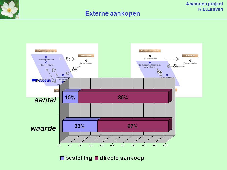 Anemoon project K.U.Leuven Soort documenten per maand 8.500/maand 1.500/maand 1.000/maand 400/maand > 75 % door faculteiten 400/maand
