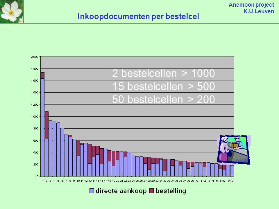 Anemoon project K.U.Leuven Externe aankopen