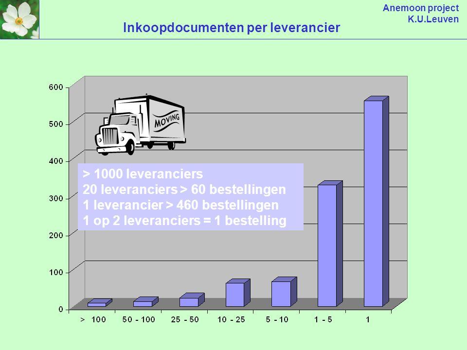Anemoon project K.U.Leuven Inkoopdocumenten per bestelcel 2 bestelcellen > 1000 15 bestelcellen > 500 50 bestelcellen > 200