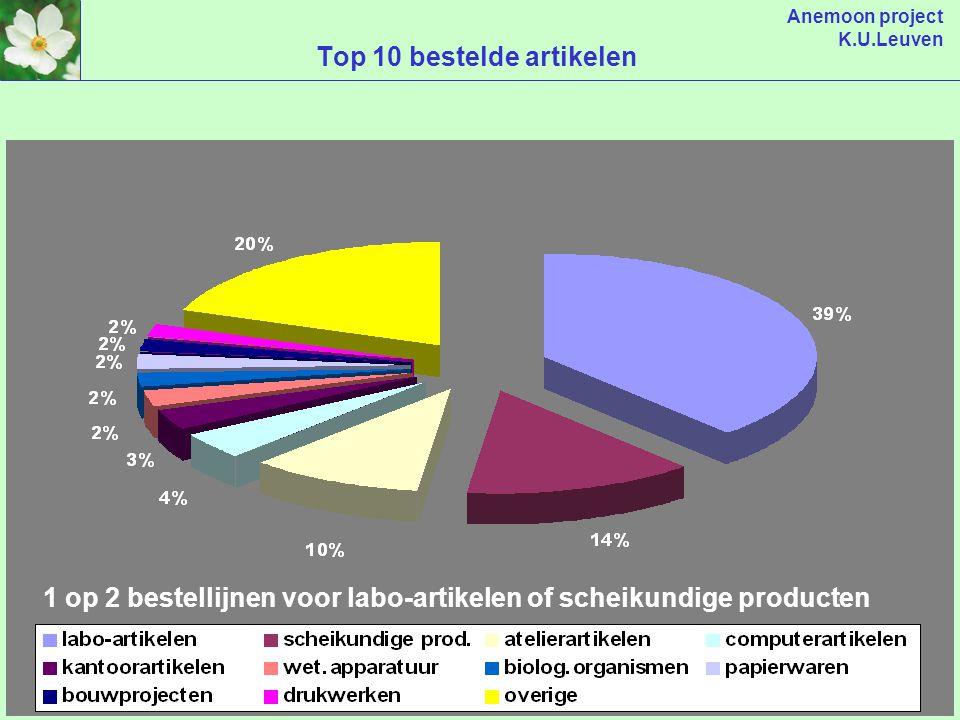 Anemoon project K.U.Leuven Soort uitgaven
