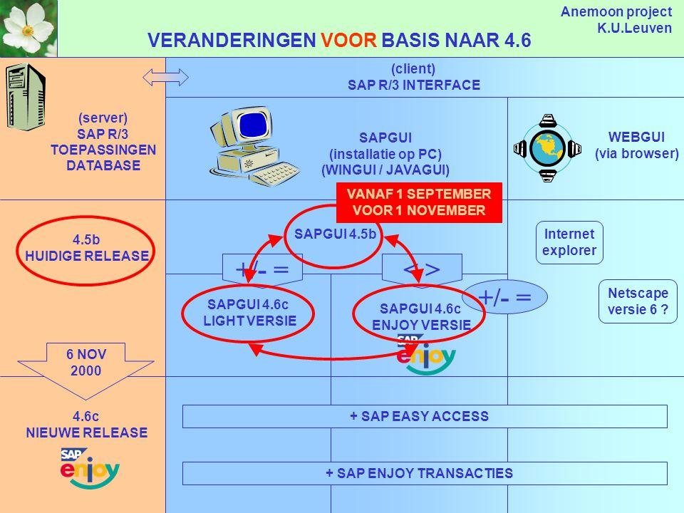 Anemoon project K.U.Leuven OVERZICHT (server) SAP R/3 TOEPASSINGEN DATABASE (client) SAP R/3 INTERFACE SAPGUI (installatie op PC) WEBGUI (via browser) 4.5b HUIDIGE RELEASE SAPGUI 4.5b Internet explorer Netscape versie 6 .