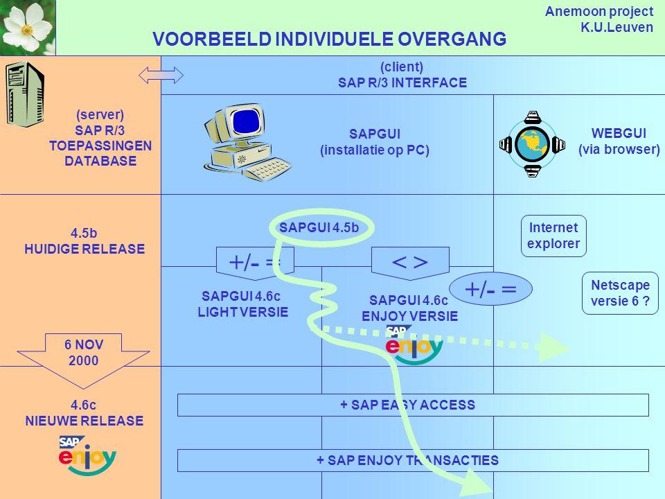 Anemoon project K.U.Leuven (server) SAP R/3 TOEPASSINGEN DATABASE (client) SAP R/3 INTERFACE SAPGUI (installatie op PC) WEBGUI (via browser) 4.5b HUIDIGE RELEASE 4.6c NIEUWE RELEASE 6 NOV 2000 SAPGUI 4.5b SAPGUI 4.6c LIGHT VERSIE SAPGUI 4.6c ENJOY VERSIE +/- = Internet explorer Netscape versie 6 .