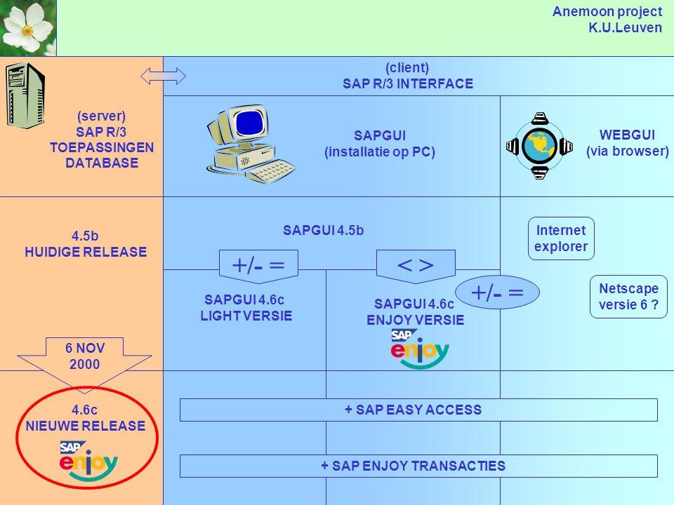 Anemoon project K.U.Leuven VOORBEELD INDIVIDUELE OVERGANG (server) SAP R/3 TOEPASSINGEN DATABASE (client) SAP R/3 INTERFACE SAPGUI (installatie op PC) WEBGUI (via browser) 4.5b HUIDIGE RELEASE 4.6c NIEUWE RELEASE 6 NOV 2000 SAPGUI 4.5b SAPGUI 4.6c LIGHT VERSIE SAPGUI 4.6c ENJOY VERSIE +/- = Internet explorer Netscape versie 6 .