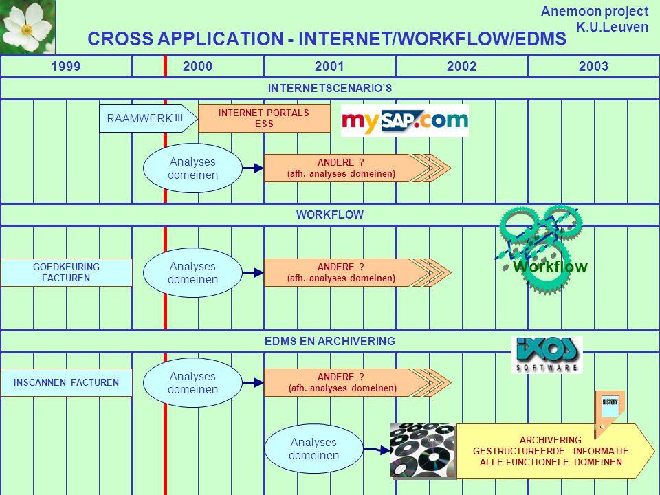 Anemoon project K.U.Leuven BELEIDSINFO / BUSINESS INTELLIGENCE / KENNISBEHEER 199920002001200220032004 SAS VOOR KNOWLEDGE WORKERS, STRATEGISCHE INFORMATIE .