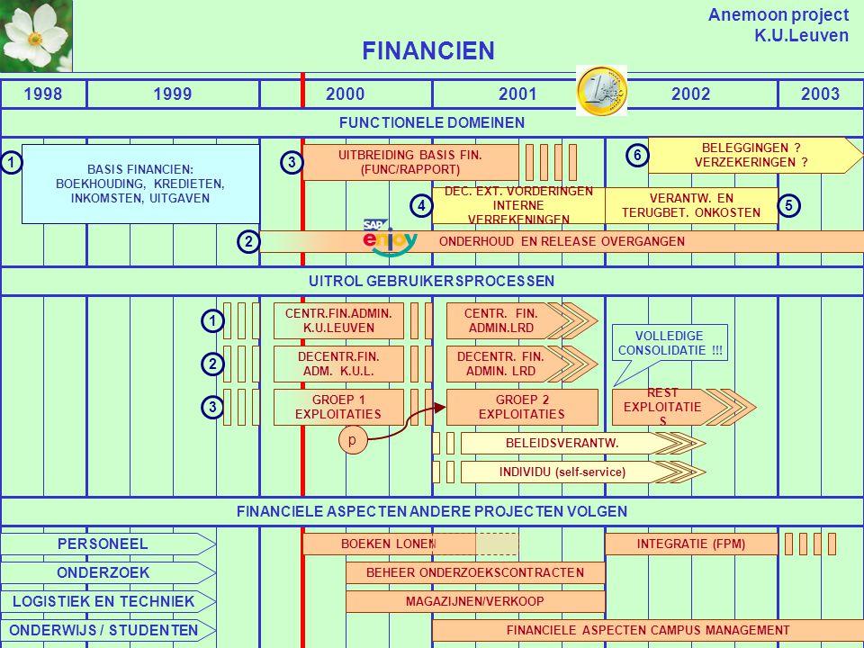 Anemoon project K.U.Leuven CROSS APPLICATION - INTERNET/WORKFLOW/EDMS 19992000200120022003 EDMS EN ARCHIVERING INSCANNEN FACTUREN ARCHIVERING GESTRUCTUREERDE INFORMATIE ALLE FUNCTIONELE DOMEINEN ANDERE .