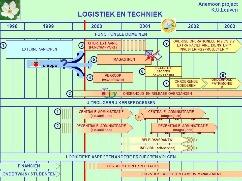 Anemoon project K.U.Leuven 199819992000200120022003 FINANCIEN BASIS FINANCIEN: BOEKHOUDING, KREDIETEN, INKOMSTEN, UITGAVEN UITBREIDING BASIS FIN.