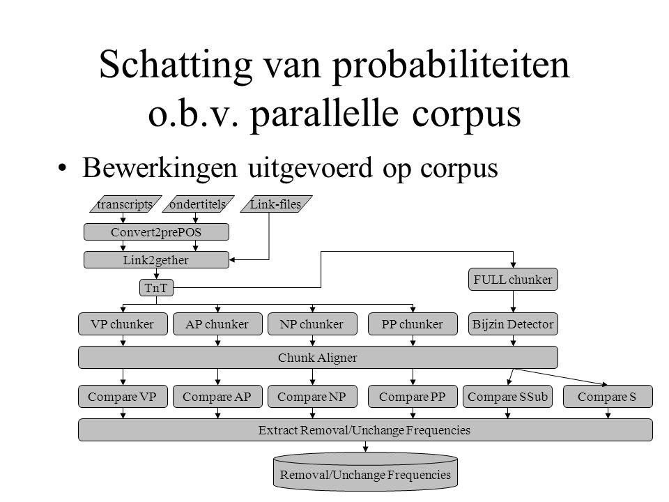 Schatting van probabiliteiten o.b.v. parallelle corpus Bewerkingen uitgevoerd op corpus transcriptsondertitelsLink-files Convert2prePOS Link2gether Tn