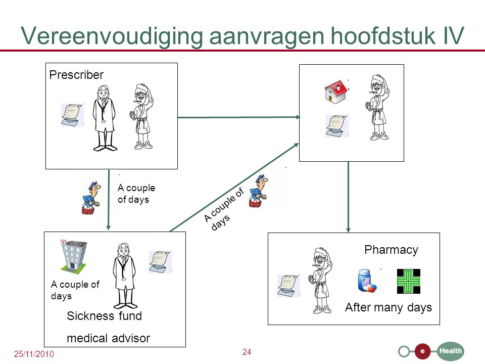 24 25/11/2010 Vereenvoudiging aanvragen hoofdstuk IV A couple of days After many days Sickness fund medical advisor Prescriber Pharmacy