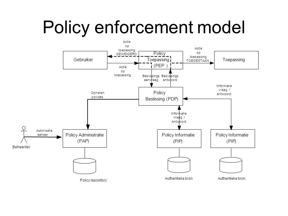 Gebruiker Policy Toepassing (PEP) Toepassing Policy Beslissing(PDP) Actie op toepassing Beslissings aanvraag Beslissings antwoord Actie op toepassing TOEGESTAAN Policy Informatie (PIP) Informatie Vraag/ Antwoord Policy Administratie (PAP) Ophalen policies Authentieke bron Policy Informatie (PIP) Informatie vraag/ antwoord Policy repository Actie op toepassing GEWEIGERD Beheerder Autorisatie beheer Authentieke bron Policy enforcement model
