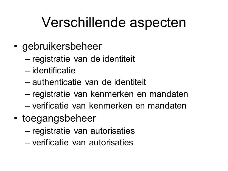 Verschillende aspecten gebruikersbeheer –registratie van de identiteit –identificatie –authenticatie van de identiteit –registratie van kenmerken en mandaten –verificatie van kenmerken en mandaten toegangsbeheer –registratie van autorisaties –verificatie van autorisaties