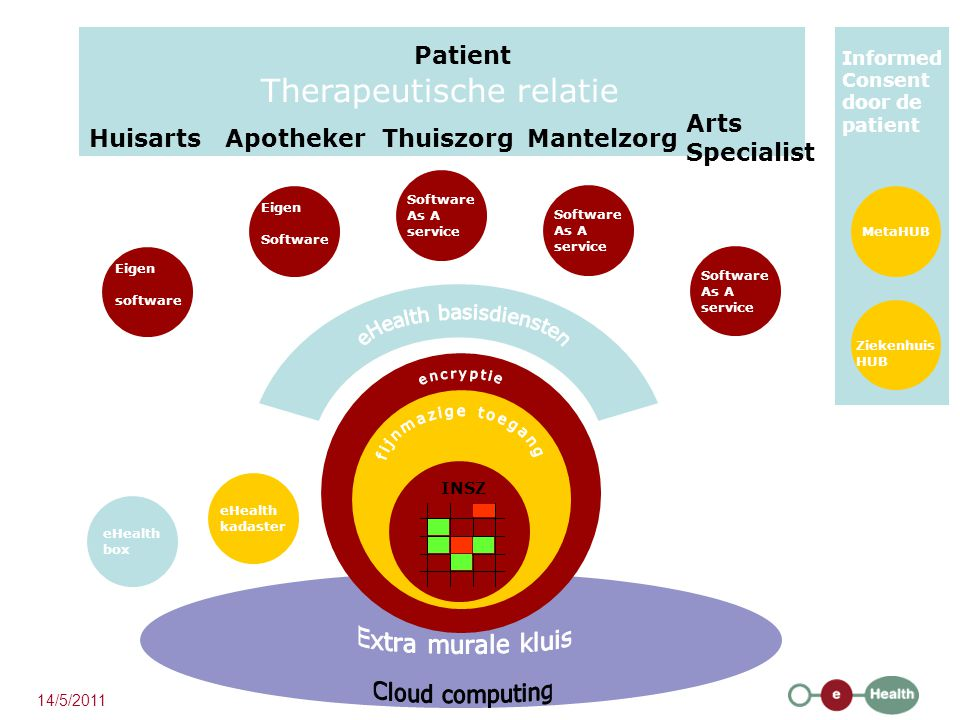 HuisartsApothekerMantelzorgThuiszorg Arts Specialist Patient Therapeutische relatie INSZ Software As A service MetaHUB eHealth kadaster eHealth box Eigen software Software As A service Software As A service Eigen Software Ziekenhuis HUB Informed Consent door de patient 14/5/2011