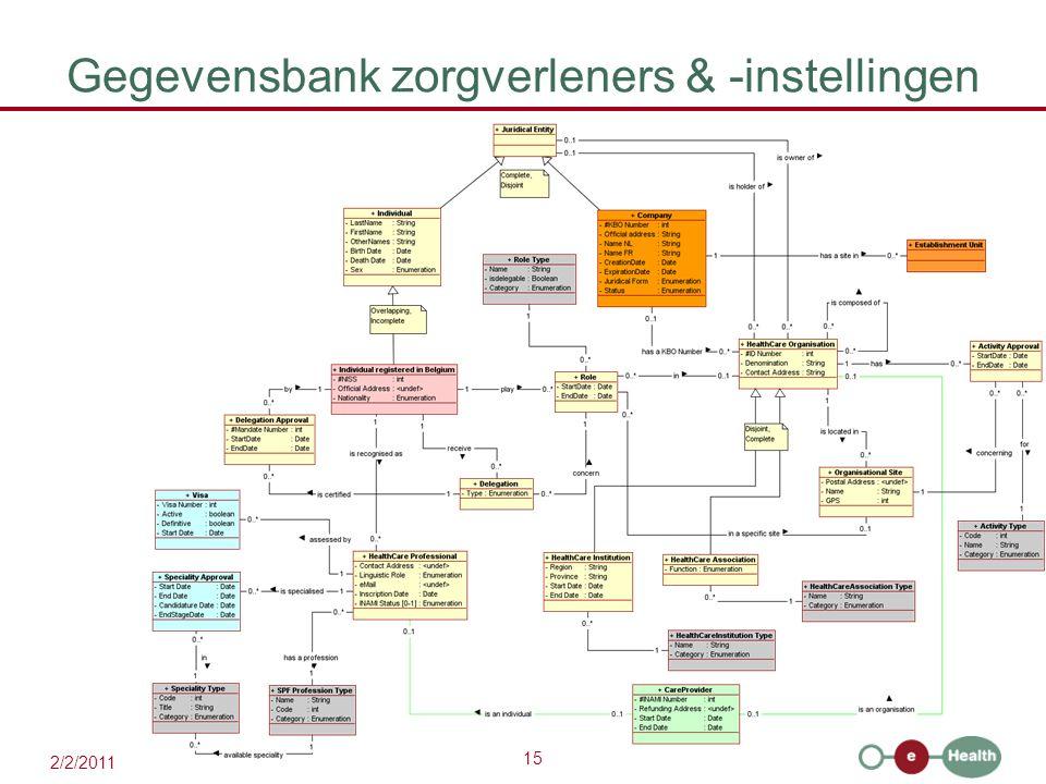15 2/2/2011 Gegevensbank zorgverleners & -instellingen