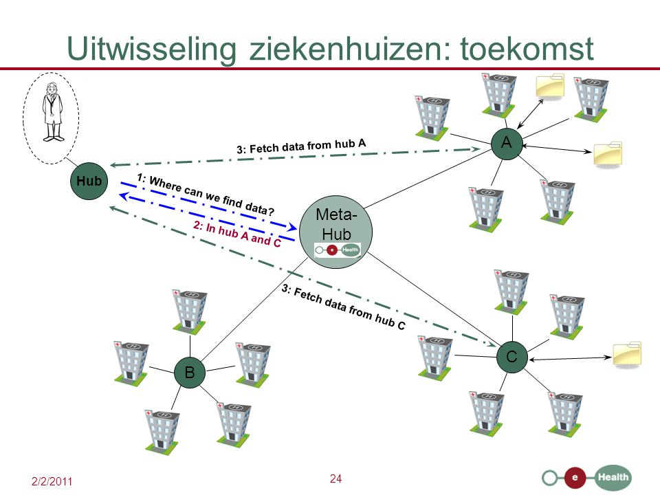 24 2/2/2011 Uitwisseling ziekenhuizen: toekomst A C B 1: Where can we find data? 3: Fetch data from hub A 3: Fetch data from hub C Meta- Hub 2: In hub