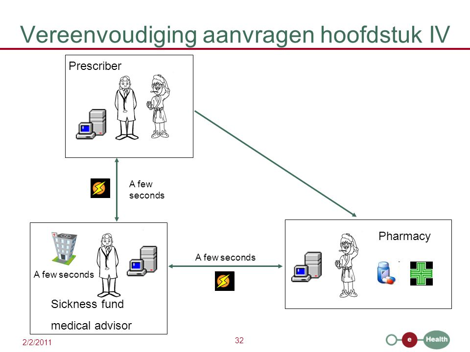 32 2/2/2011 Vereenvoudiging aanvragen hoofdstuk IV A few seconds Prescriber Sickness fund medical advisor A few seconds Pharmacy