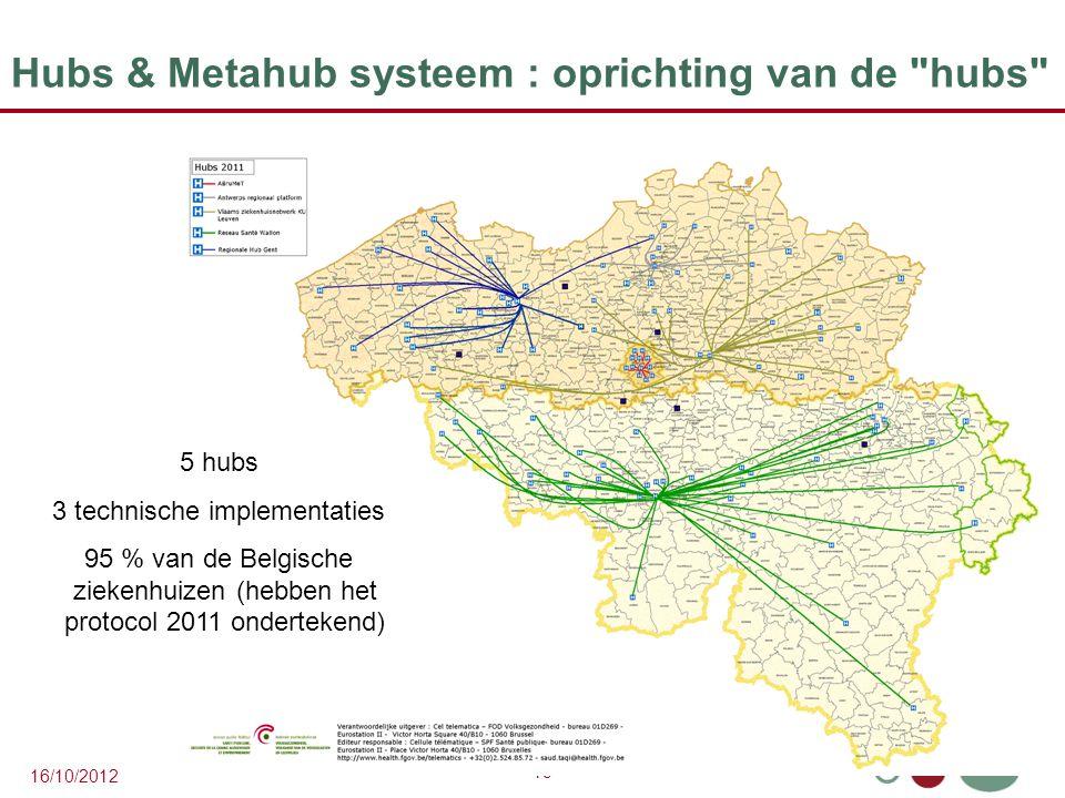 19 16/10/2012 Hubs & Metahub systeem : oprichting van de hubs 5 hubs 3 technische implementaties 95 % van de Belgische ziekenhuizen (hebben het protocol 2011 ondertekend)