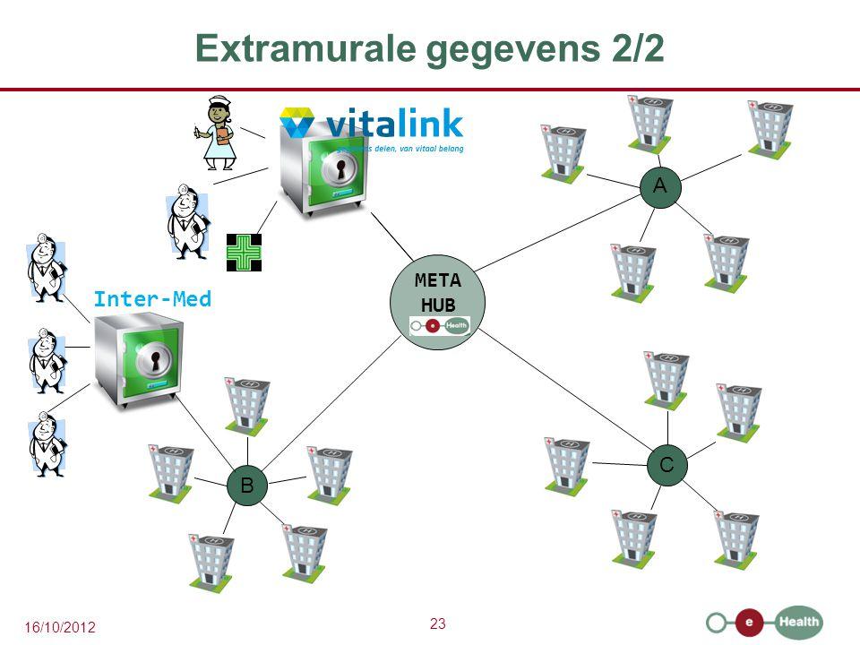 23 16/10/2012 Extramurale gegevens 2/2 A C B META HUB Inter-Med