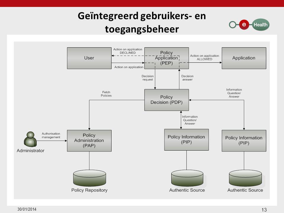 Geïntegreerd gebruikers- en toegangsbeheer 30/01/2014 13