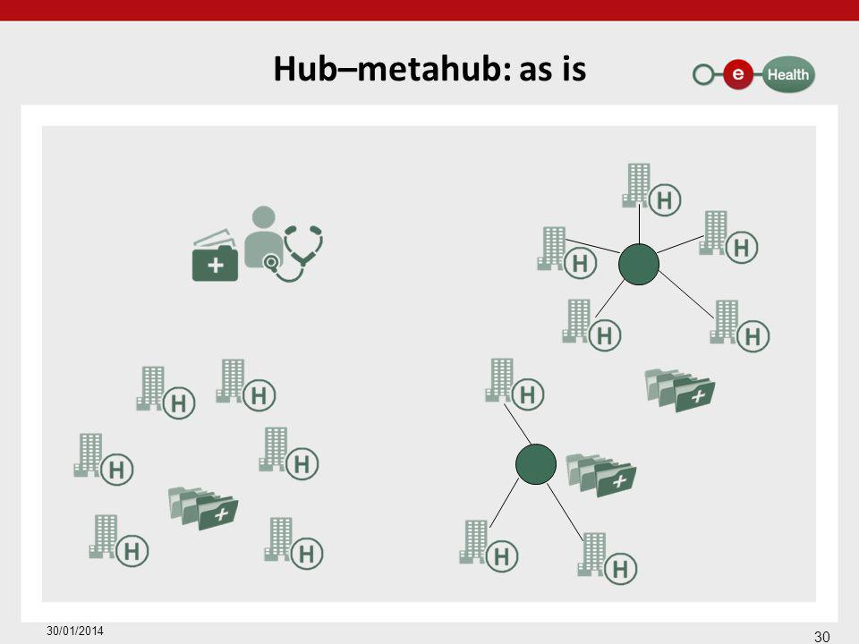 Hub–metahub: as is 30 30/01/2014