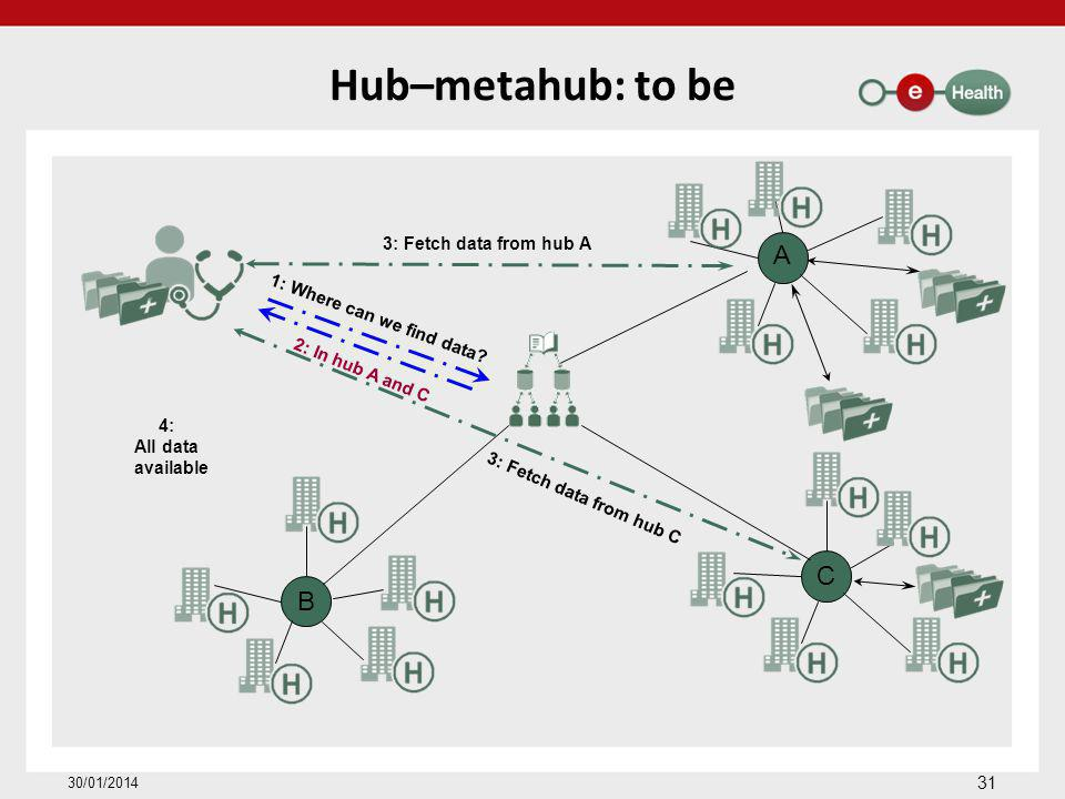 Hub–metahub: to be 31 30/01/2014 A C B 1: Where can we find data? 3: Fetch data from hub A 3: Fetch data from hub C 4: All data available 2: In hub A