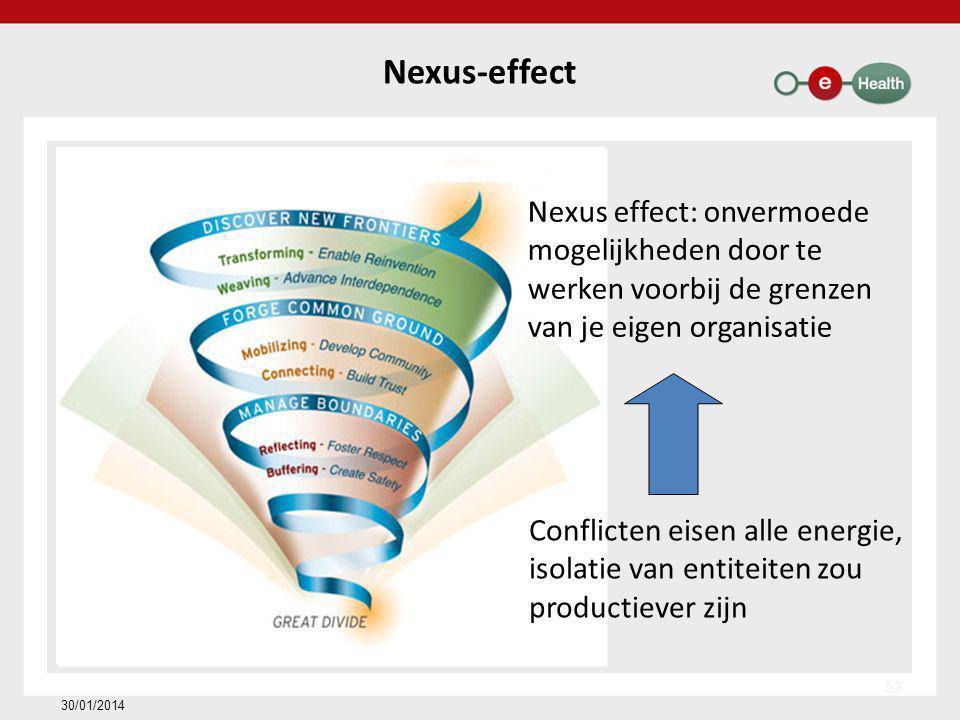 Nexus-effect Conflicten eisen alle energie, isolatie van entiteiten zou productiever zijn Nexus effect: onvermoede mogelijkheden door te werken voorbij de grenzen van je eigen organisatie 30/01/2014 52