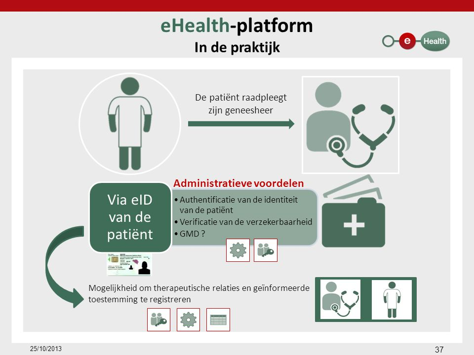 eHealth-platform In de praktijk De patiënt raadpleegt zijn geneesheer Administratieve voordelen Mogelijkheid om therapeutische relaties en geïnformeerde toestemming te registreren 37 25/10/2013