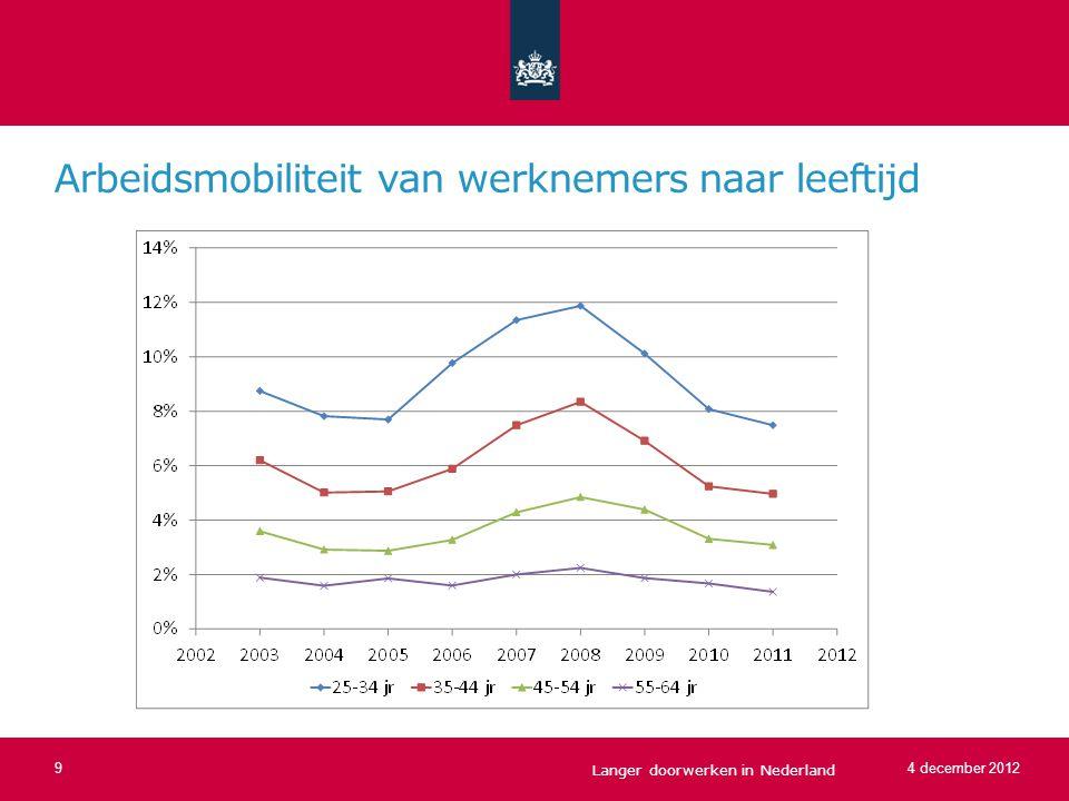 Dilemma mobiliteit en/of participatie 1.Arbeidsmarkt voor ouderen functioneert niet goed Institutionele belemmeringen voor mobiliteit (meenemen pensioenrechten, verlies anciënniteitsrechten, van vaste baan naar flexibele baan, 'gouden kooi') Oudere werknemers zijn duur (loondoorbetalingsverplichting bij ziekte, ontziemaatregelen, afstand loon en productiviteit) Imagoprobleem ('leeftijdsdiscriminatie') Bij werkloosheid 55+ kans op nieuwe baan 20% 2.Verbetering ontslagrecht versobering werkloosheidsverzekering Arbeidsmarktwerking (juiste persoon op juiste plek) Sociale rechtvaardigheid (balans vaste en flexibele banen) Risico van uitstroom van ouderen Langer doorwerken in Nederland 10 4 december 2012