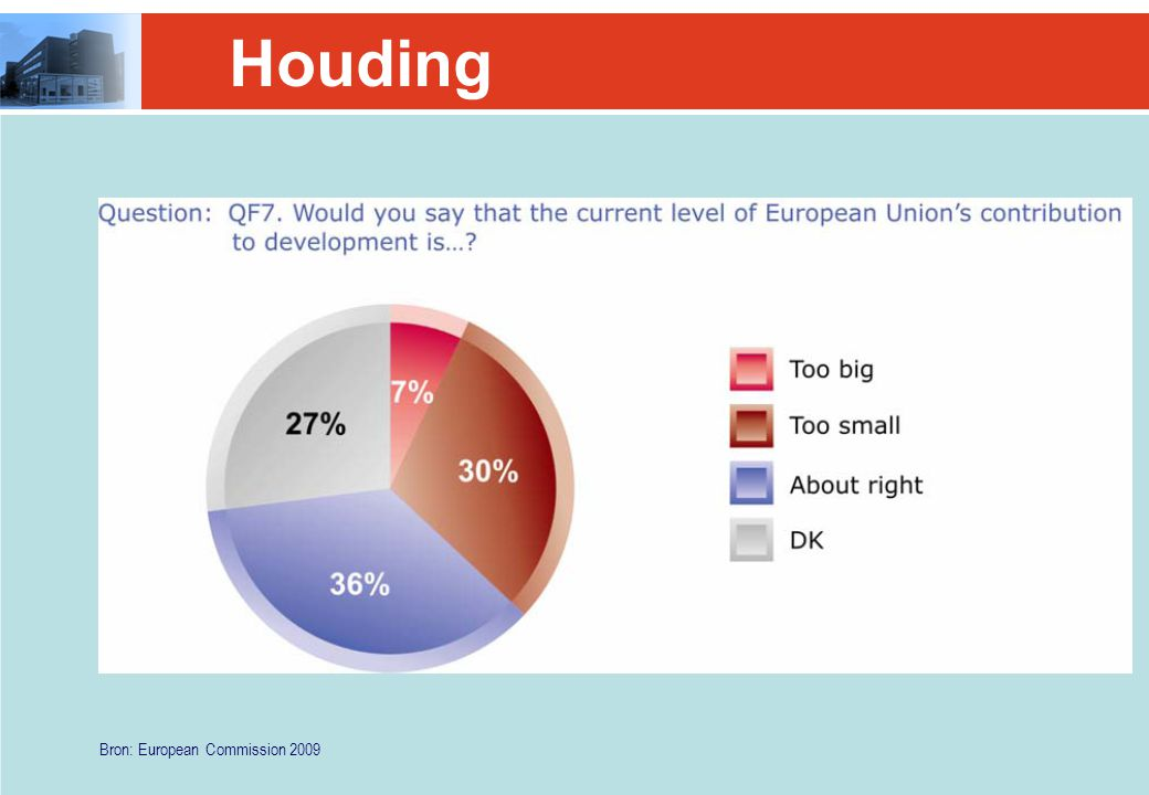 Houding Bron: European Commission 2009
