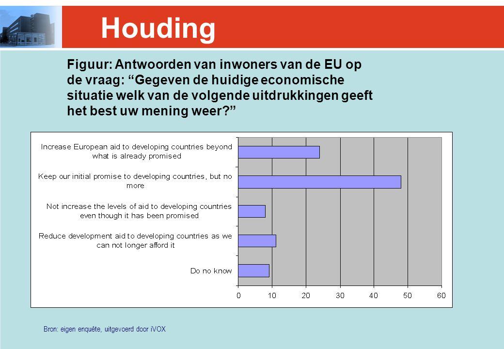 Bron: eigen enquête, uitgevoerd door iVOX Houding Figuur: Antwoorden van inwoners van de EU op de vraag: Gegeven de huidige economische situatie welk van de volgende uitdrukkingen geeft het best uw mening weer?