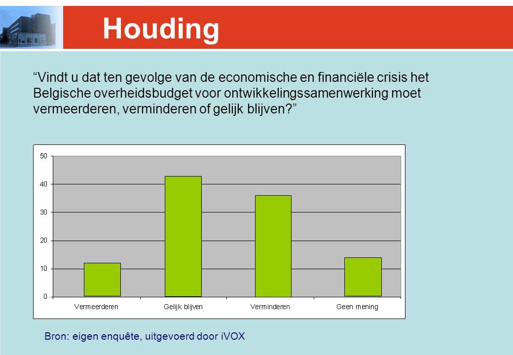 Bron: eigen enquête, uitgevoerd door iVOX Houding Vindt u dat ten gevolge van de economische en financiële crisis het Belgische overheidsbudget voor ontwikkelingssamenwerking moet vermeerderen, verminderen of gelijk blijven?