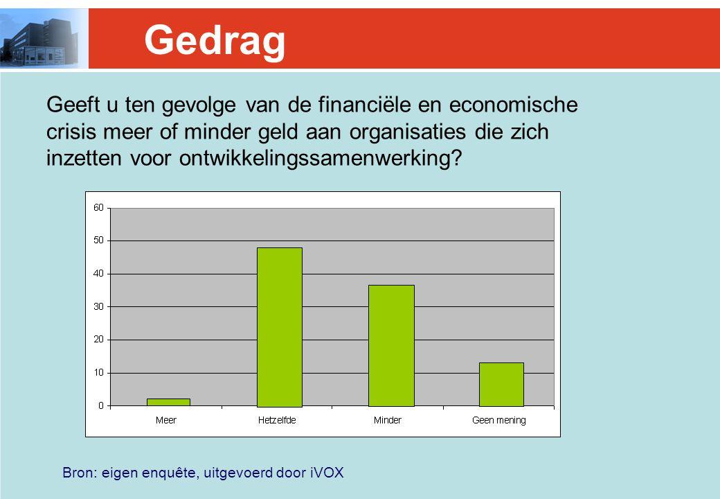 Bron: eigen enquête, uitgevoerd door iVOX Gedrag Geeft u ten gevolge van de financiële en economische crisis meer of minder geld aan organisaties die zich inzetten voor ontwikkelingssamenwerking?