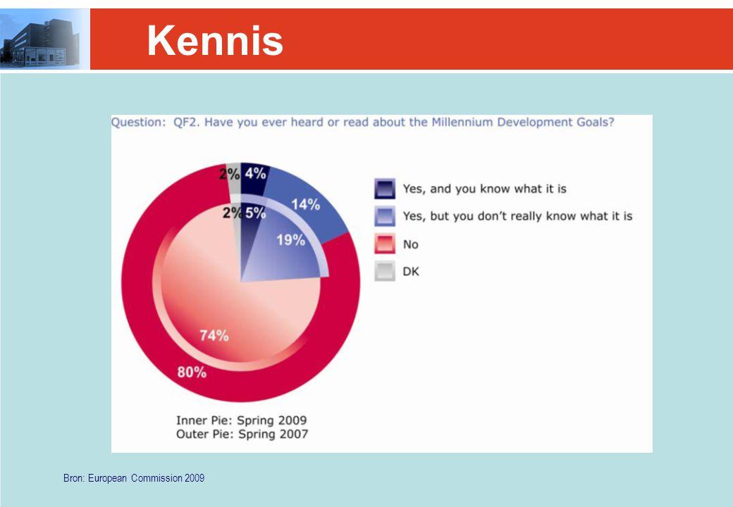 Kennis Bron: European Commission 2009